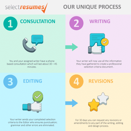 Selection Criteria Writing Process